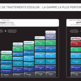 Traitement Essilor